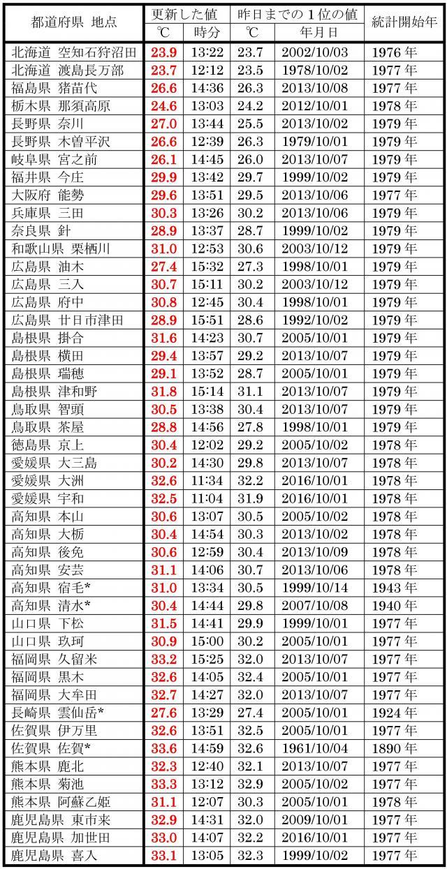 10月2日の、10月の最高気温記録更新地点