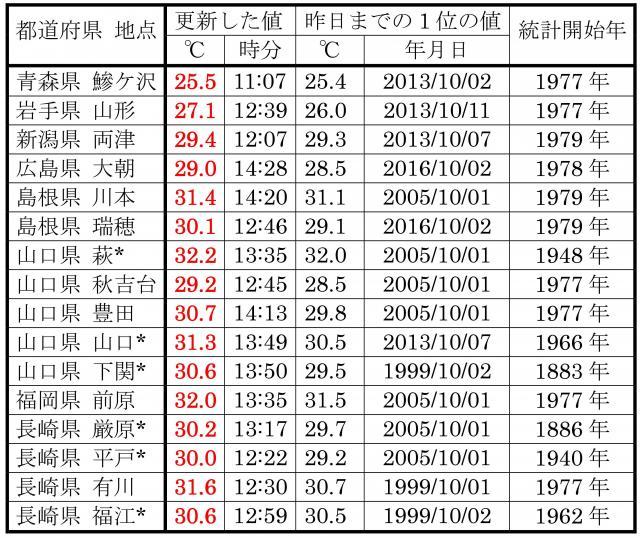 10月3日の、10月の最高気温記録更新地点