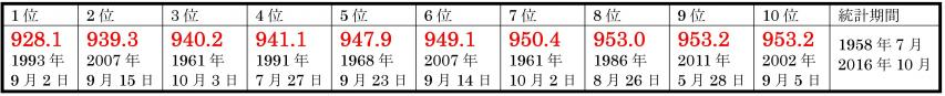 久米島での日最低海面気圧の低い方からの順位