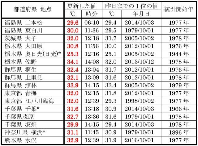 10月4日に、10月としての最高気温の更新をした地点