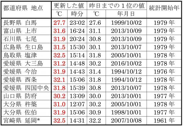 10月5日の、10月の最高気温記録更新地点