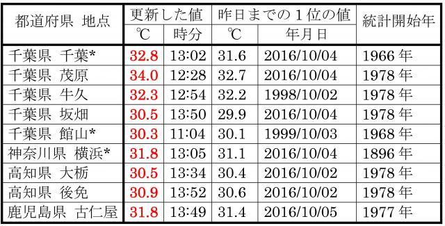 10月6日に、10月の最高気温記録を更新した地点