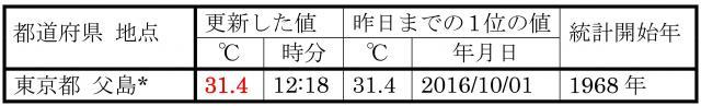 10月7日に、10月の最高気温記録を更新した地点