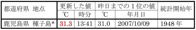 10月8日に、10月の最高気温記録を更新した地点