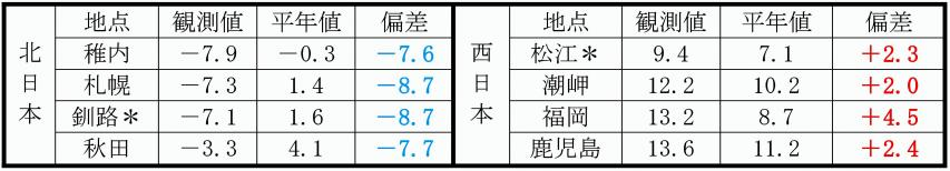 2016年10月21日09時の各地の850hPa高度の気温