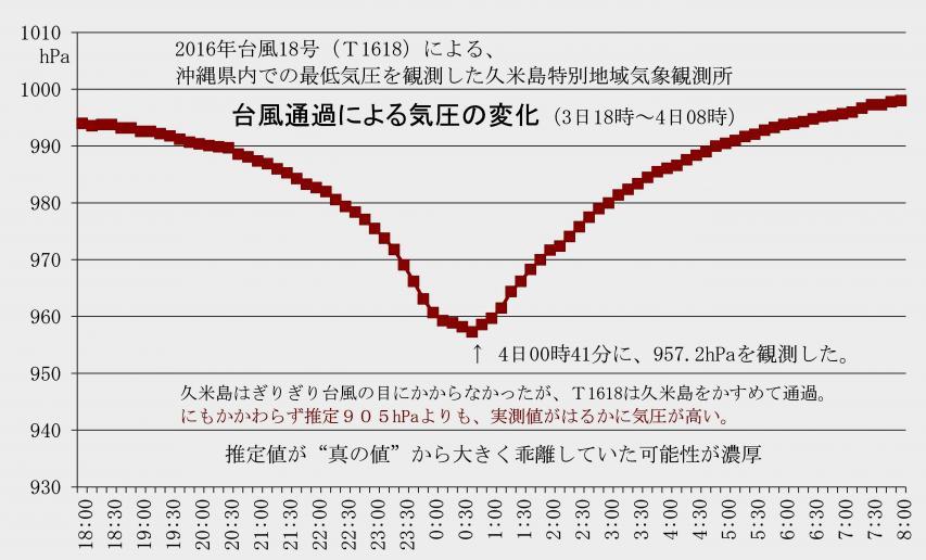 久米島の気圧変化