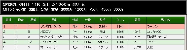 84SMロンシャン賞結果