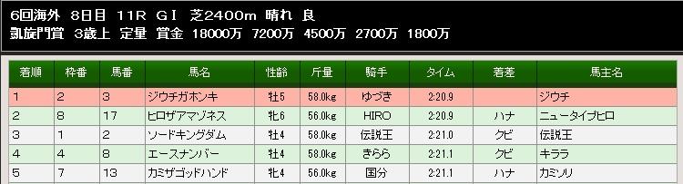 84S凱旋門賞結果