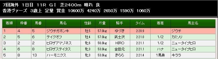 84S香港ヴァース結果