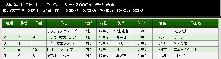 84S東京大賞典結果
