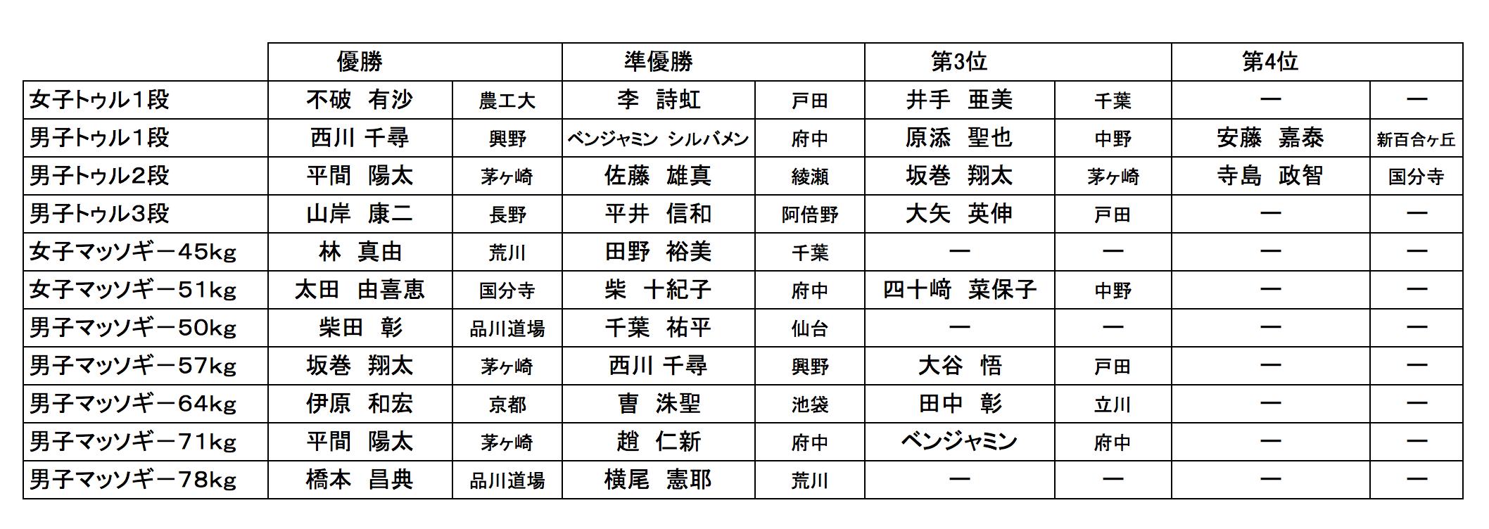2016東日本結果