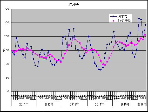 2016年4月ポンド円