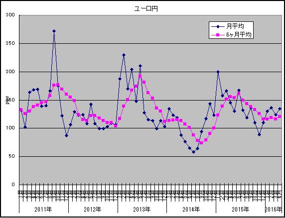 2016年4月ユーロ円