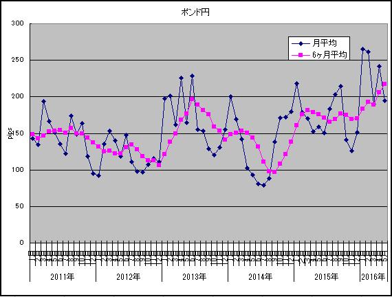 ボラティリティ調査2016年5月ポンド円