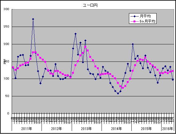 ボラティリティ調査2016年5月ユーロ円