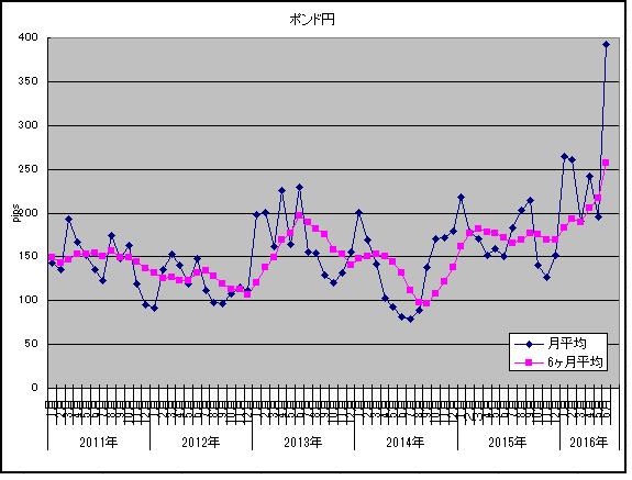 ボラ2016年6月ポンド円1