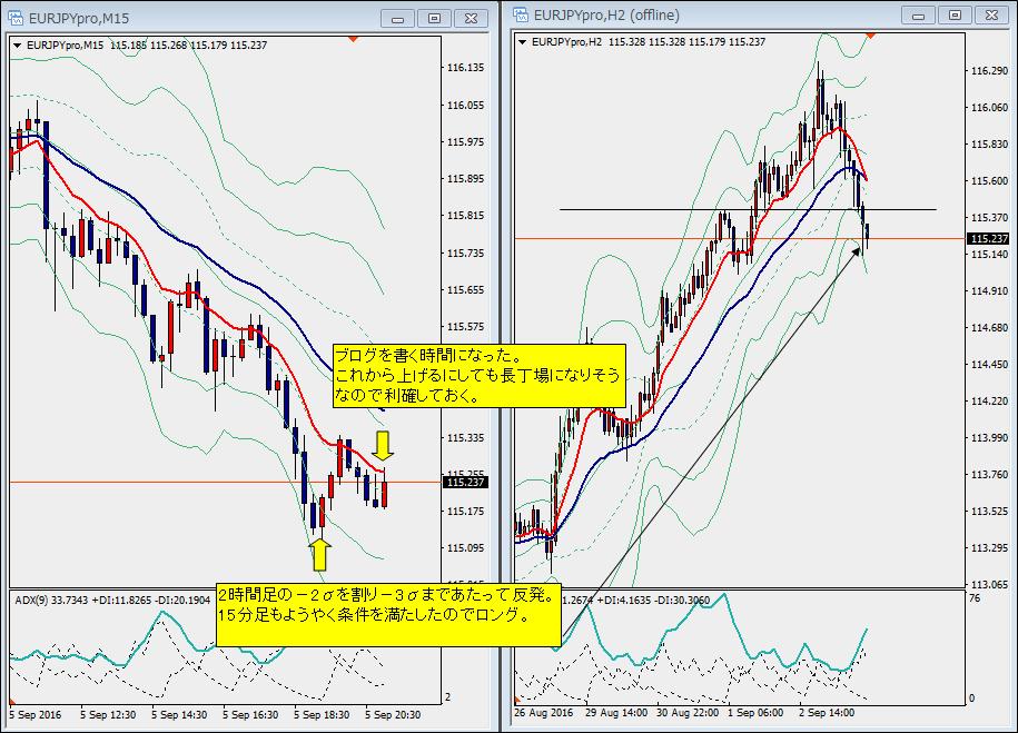 9月5日ユーロ円