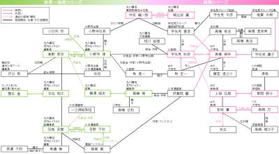 セカロマ相関図(カオスver)