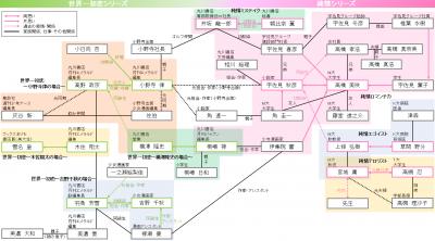 セカロマ相関図(作品分けVer)