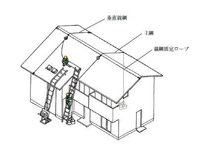 屋根作業の安全