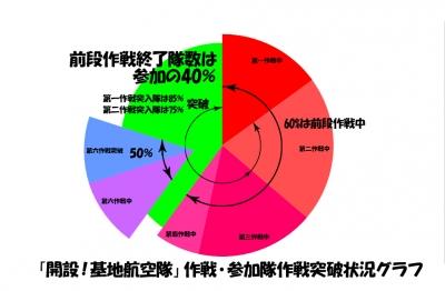 突破状況グラフ5月10日