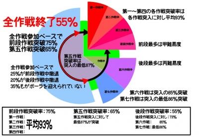 2016春イベ終了グラフ