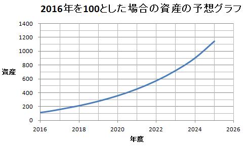 20160609資産増加グラフ