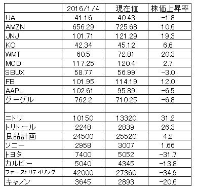 日本株の銘柄