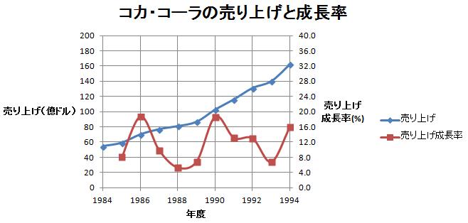 KO成長力(1984-94)