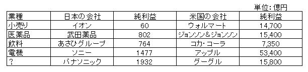 日米利益の差
