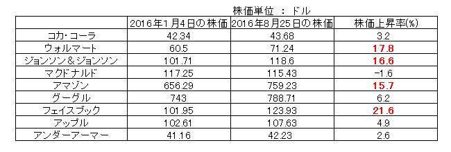 20160825_株価