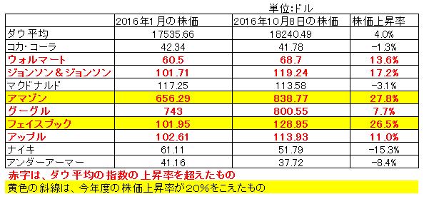 株価上昇率2016.10.8