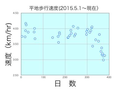 平地歩行速度2016-05-17