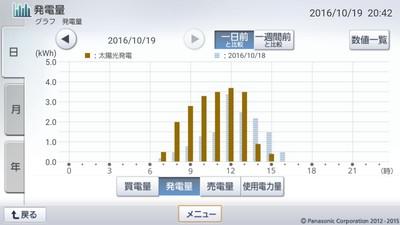161019_グラフ