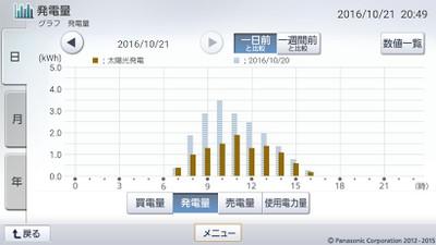 161021_グラフ