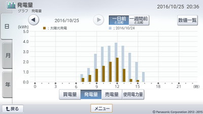 161025_グラフ
