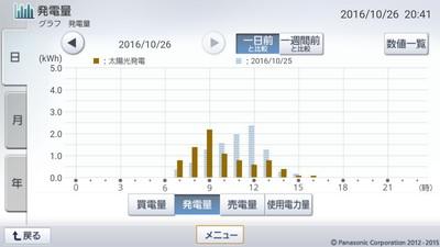 161026_グラフ