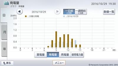 161029_グラフ