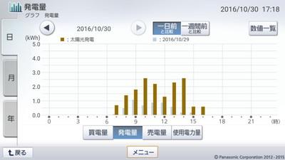 161030_グラフ