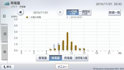 161101_グラフ