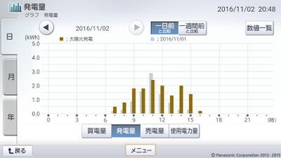 161102_グラフ