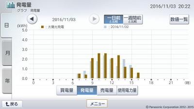 161103_グラフ