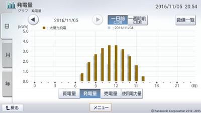 161105_グラフ