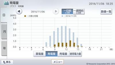 161106_グラフ