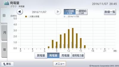 161107_グラフ
