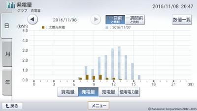 161108_グラフ