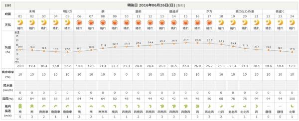 松本の天気