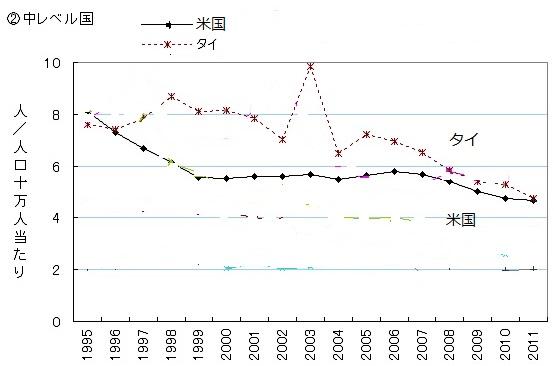 2016-10-23他殺率推移中レベル国米国とタイ