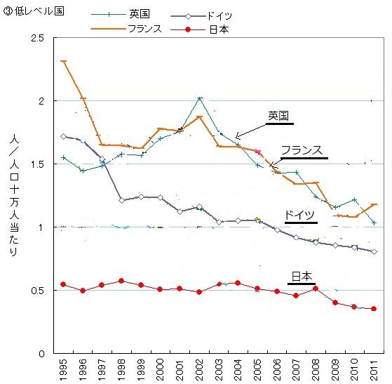 2016-10-23他殺率推移低レベル国英国日本他