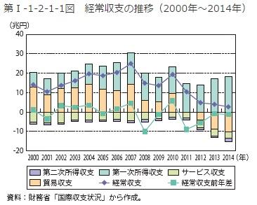 2016-10-29日本の経常収支推移(内訳付き)